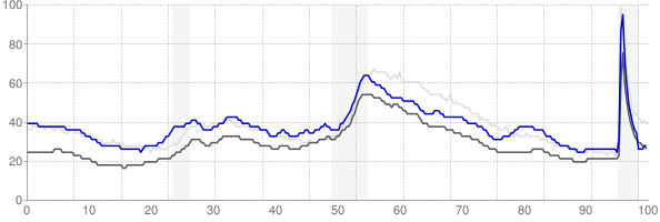 Duluth, Minnesota monthly unemployment rate chart